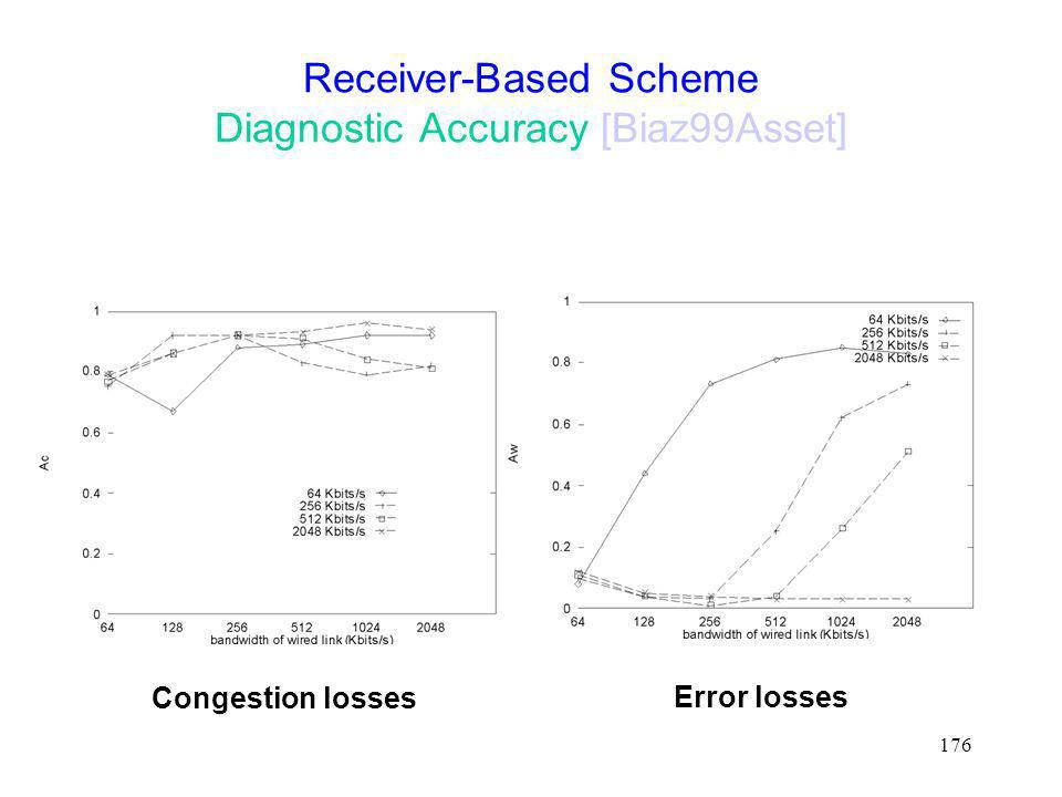 Receiver-Based Scheme Diagnostic Accuracy [Biaz99Asset]